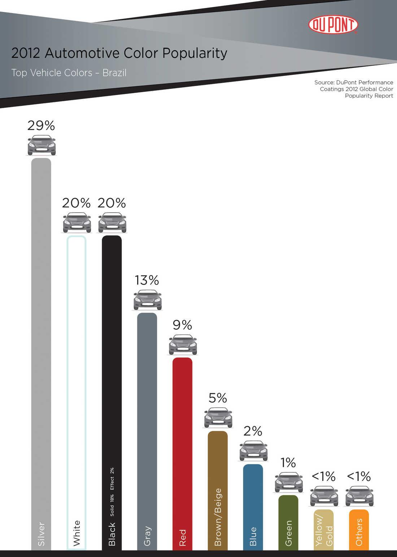 DuPont Brazil Color Chart