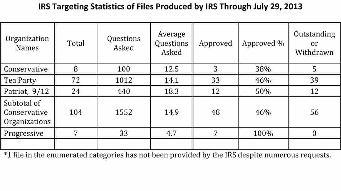 Targeting statistics from files produced by the IRS through July 29, 2013.