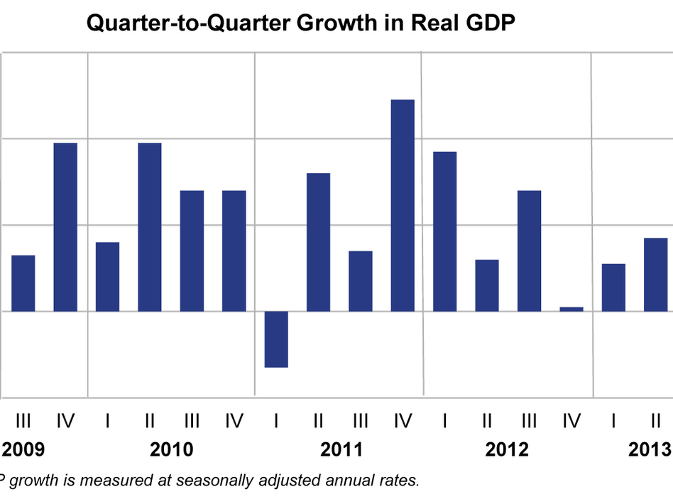 A chart shows the quarterly growth of real GDP in the United States. The U.S. economy expanded more than analysts had expected, at an annualized rate of 1.7 percent. (Bureau of Economic Analysis)