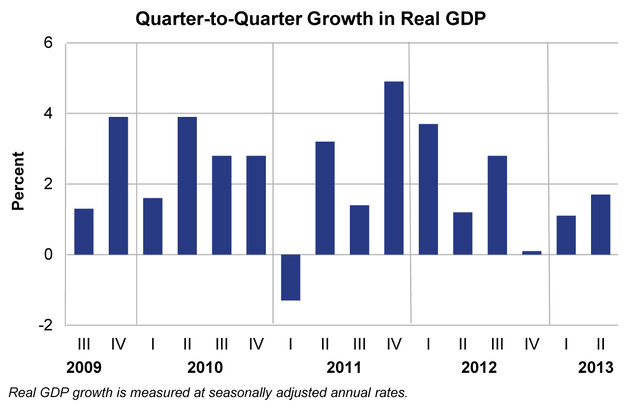 A chart shows the quarterly growth of real GDP in the United States. The U