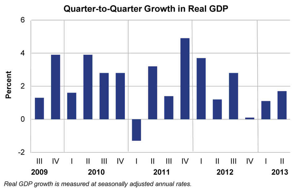 A chart shows the quarterly growth of real GDP in the United States. The U.S. economy expa