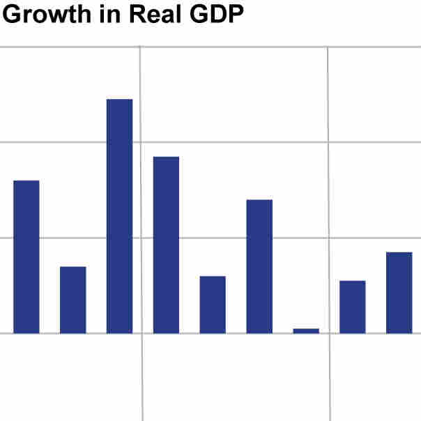 A chart shows the quarterly growth of real GDP in the United States. The U.S. economy expanded more than analysts had expected, at an annualized rate of 1.7 percent.