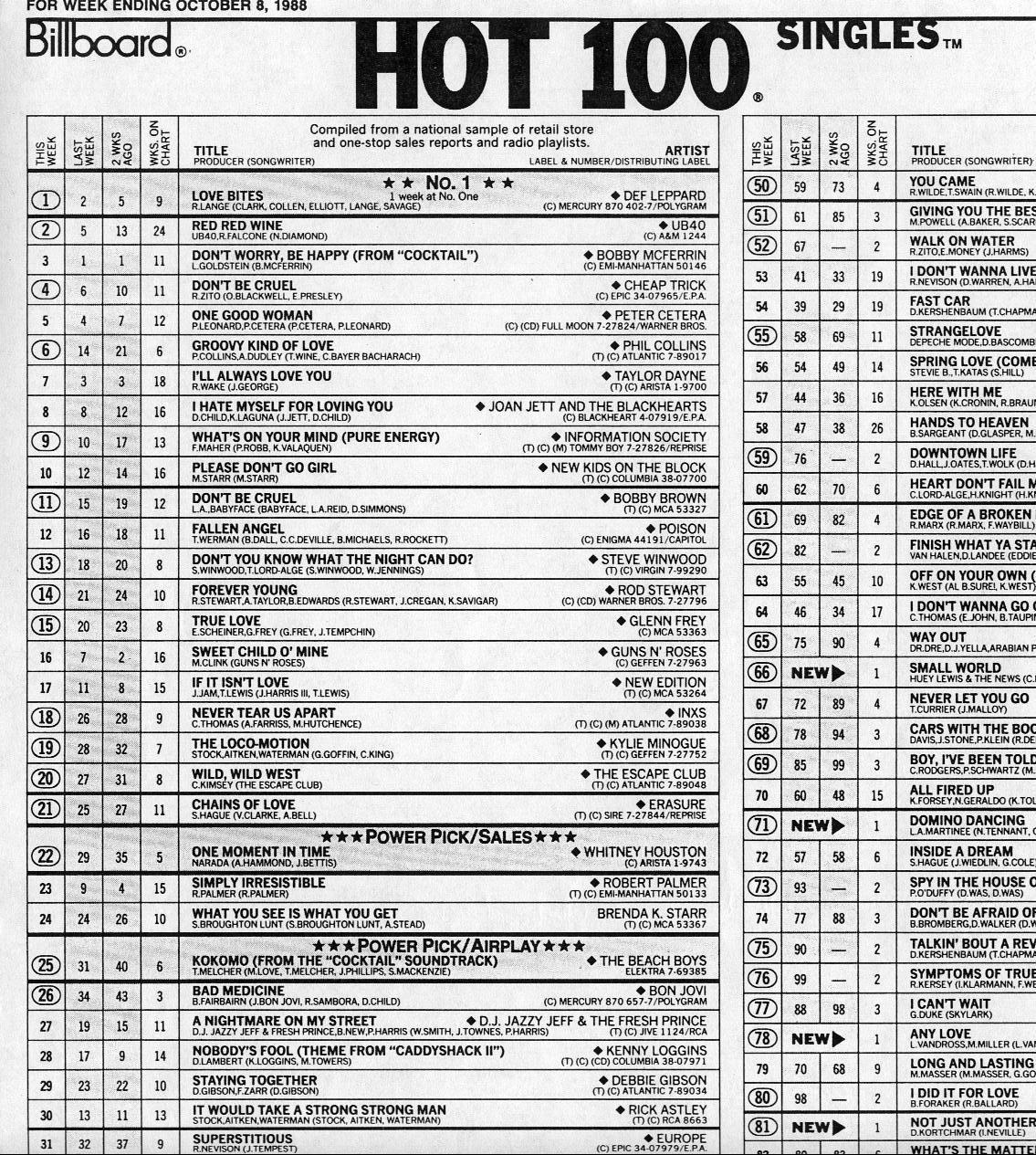 Top 100 Charts Usa