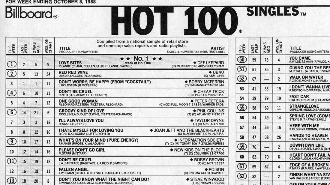 A shot of Billboard's Hot 100 in 1988.