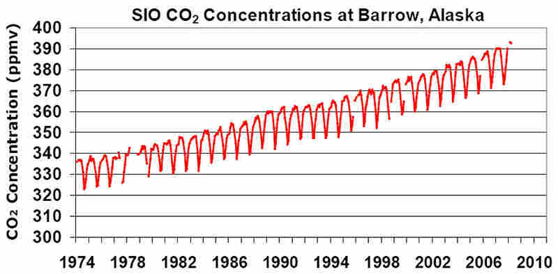 """This chart shows the levels of atmospheric carbon dioxide as measured from Point Barrow, Alaska, from 1974 to 2007. Not only has the general trend ticked upward, but the size of the seasonal swings (the """"saw tooth"""" pattern) has increased year to year."""
