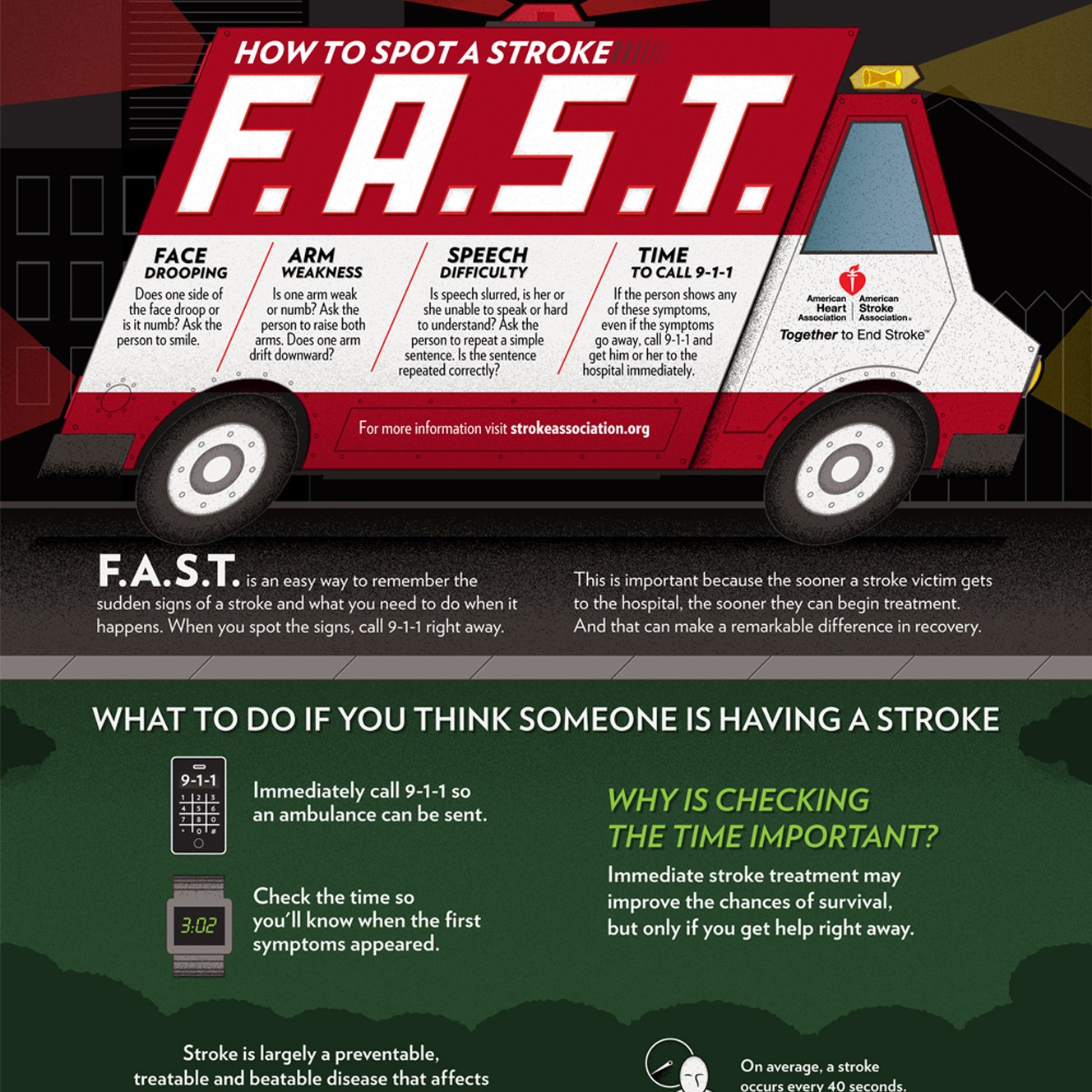 FAST: A simple way to remember at least some stroke symptoms.