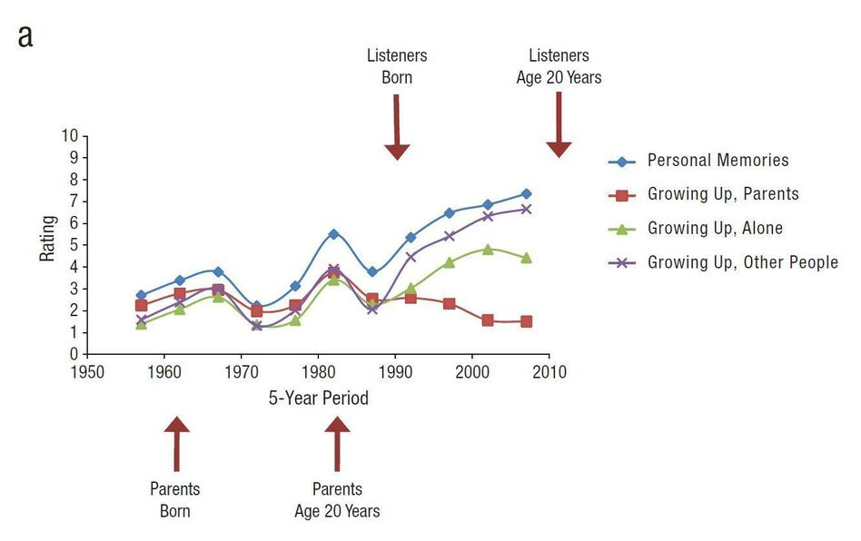 Young people have strong memories of music they heard growing up, especially the stuff their parents listened to when they were 20.