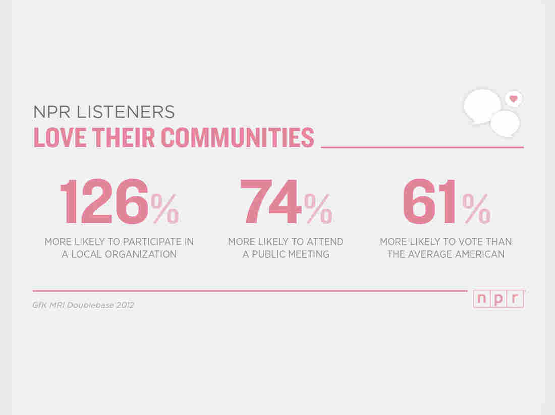 NPR Listeners Love Their Communities