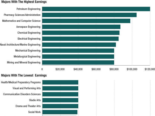 Cinematography And Film top paid majors in college