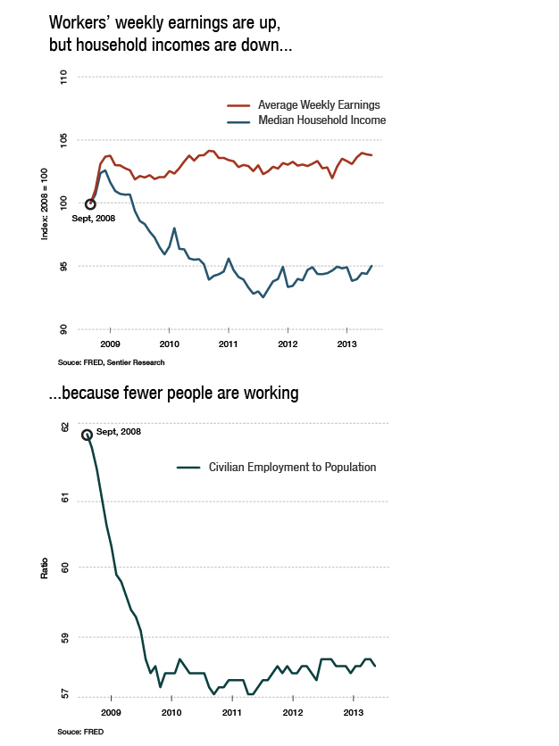 Workers' weekly earnings have grown while household incomes have declined, because fewer people are working.