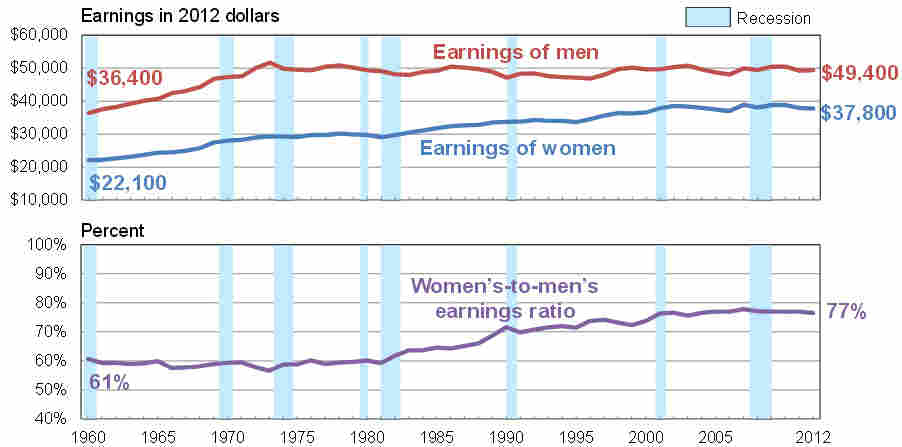 Earnings for full-time, year-round workers