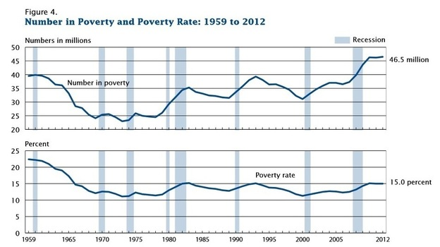 How the number of Americans below the poverty line and the poverty rate have changed. (Census Bureau)
