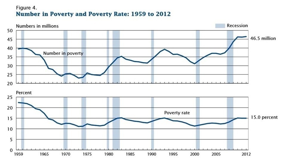 How the number of Americans below the poverty line and the poverty rate have changed.