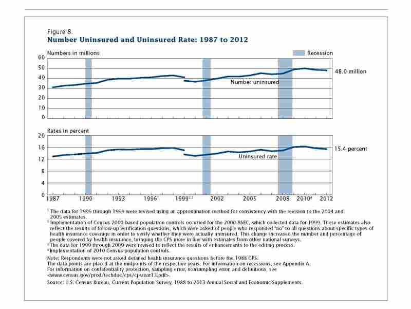 The Census Bureau's annual Current Population Survey shows that uninsured rates are looking a little bit better.
