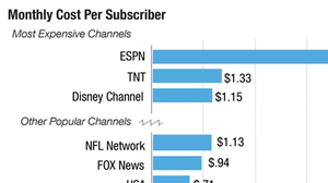 The Most (And Least) Expensive Basic Cable Channels, In 1 Graph