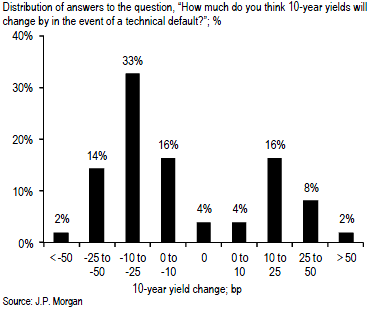 10 year yield under default