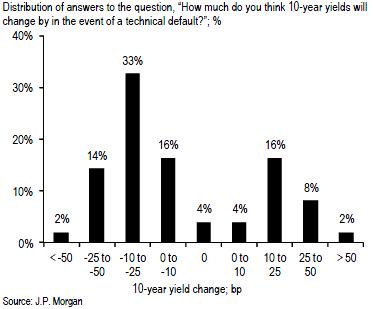 10 year yield under default