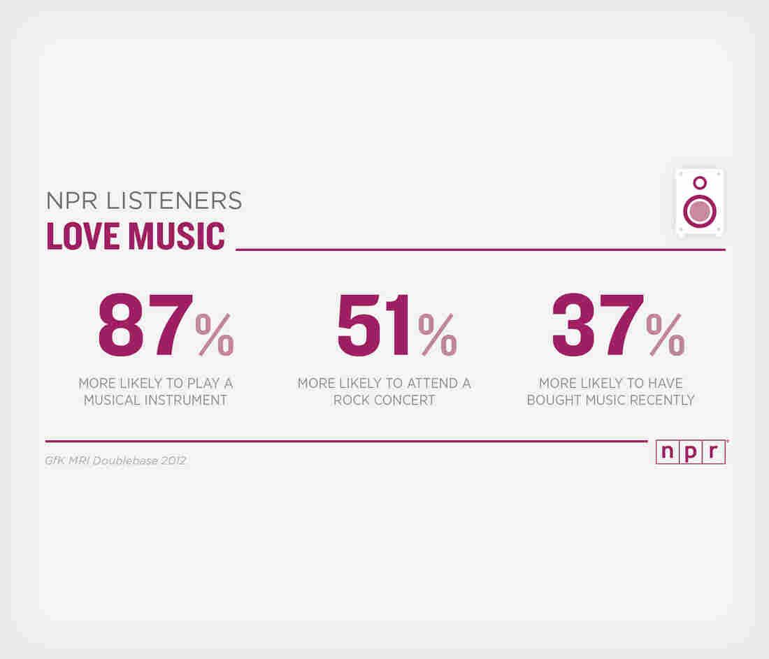 NPR Listeners Love Music