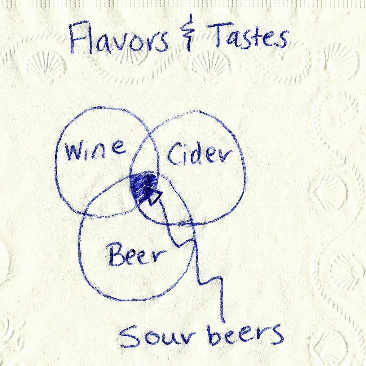 A Bar Graph: In essence, the flavors of sour beers sit in the intersection of those found in wine, beer and cider.
