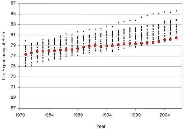 Female life expectancies