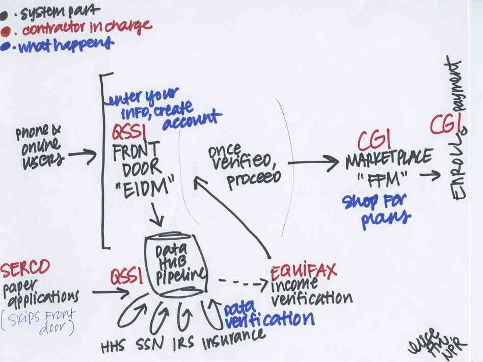 An attempt to draw out the various parts of HealthCare.gov's tech system, based on the testimony of its contractors.