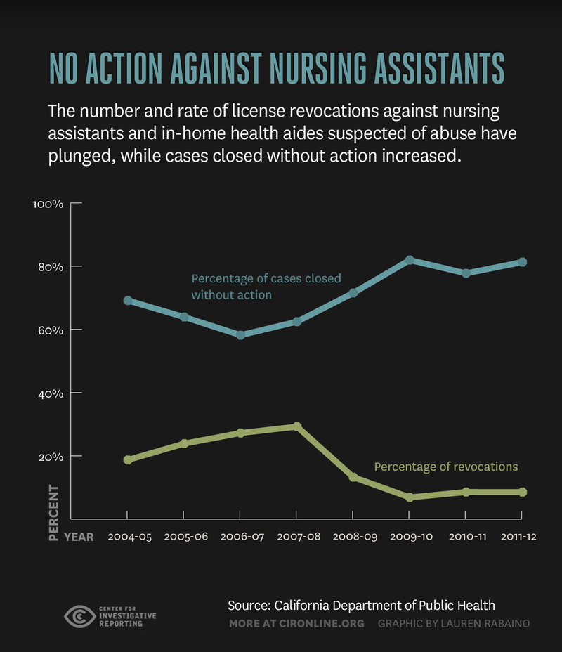 The number and rate of license revocations against nursing assistants and in-home health aides suspected of abuse have plunged, while cases closed without action have increased.