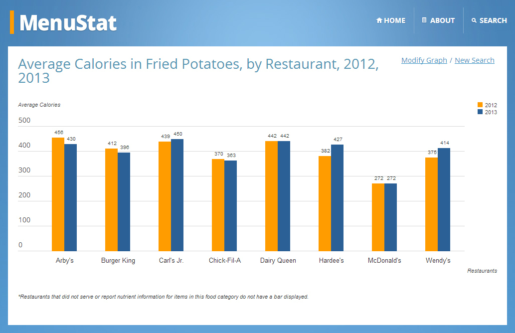 Menu Site Makes It Easy To Compare Restaurant Fat Stats