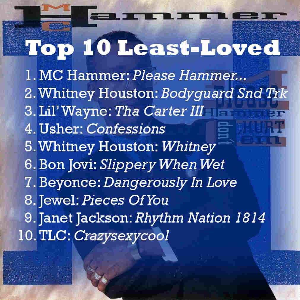 Least Loved