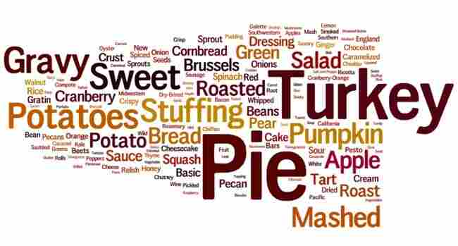 The Bitten Word food blog created a word cloud to illustrate the frequency of certain words being used in 2013 food magazine Thanksgiving recipe titles.
