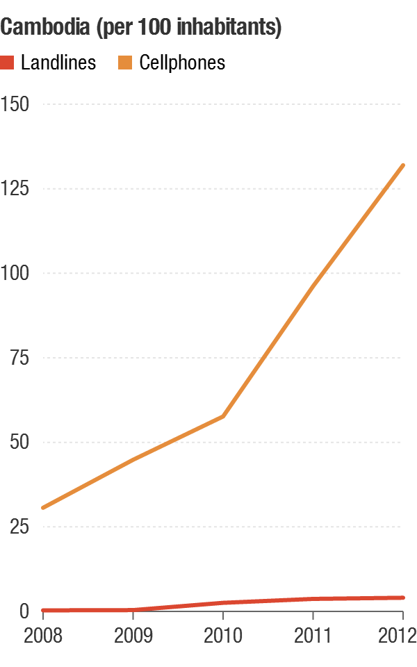 The number of landlines in Cambodia grew more than 1,000 percent in the period shown. There were far more cellphones, but the growth was relatively lower: 350 percent.