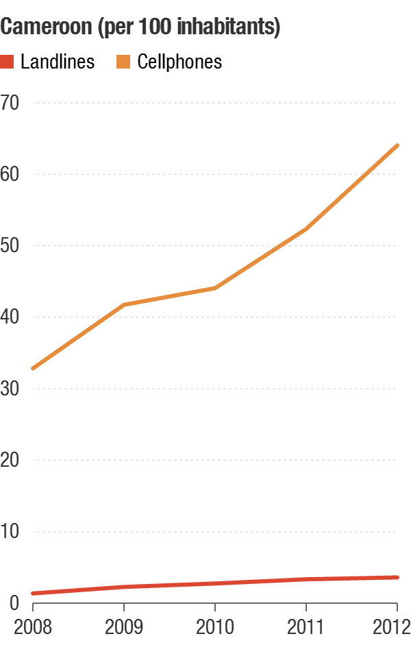 The number of landlines grew in Cameroon from 2008 to 2012, but the number of cellphones skyrocketed — as it did in much of Africa.