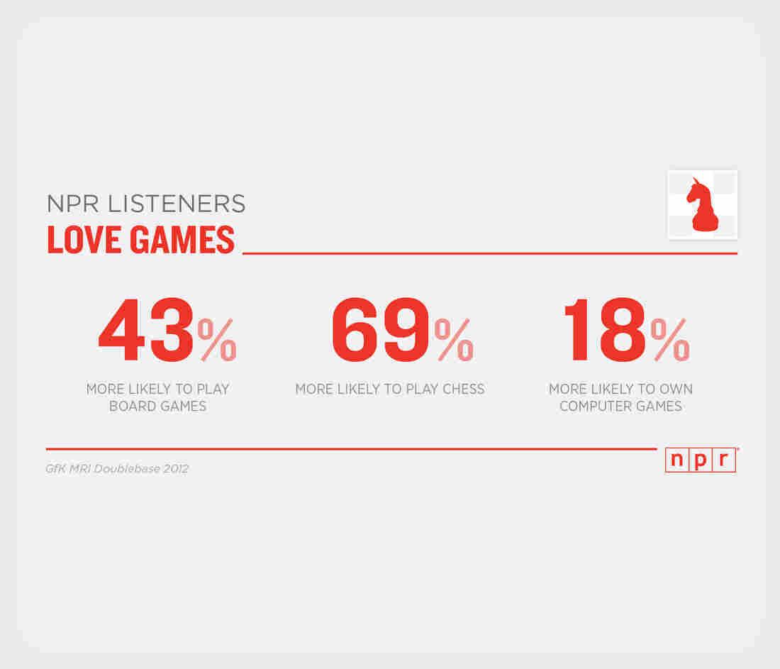 NPR Listeners Love Games