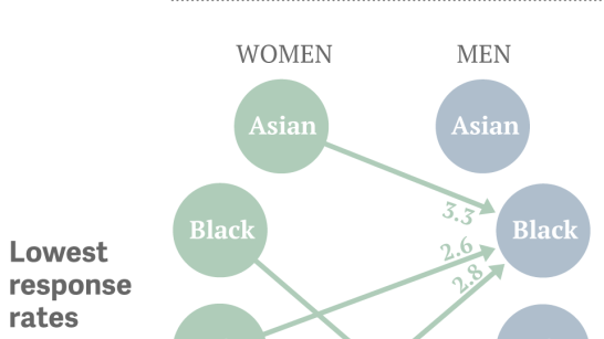 He uncomfortable racial preferences revealed by online hookup