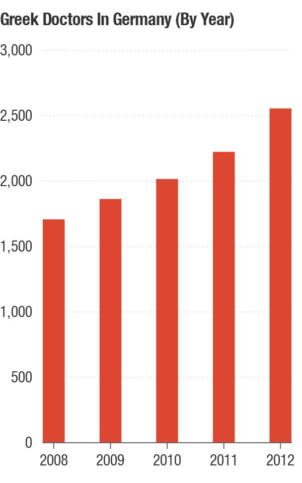 The number of Greek doctors in Germany has steadily increased.