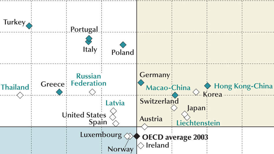 U.S. Students Slide In Global Ranking On Math, Reading