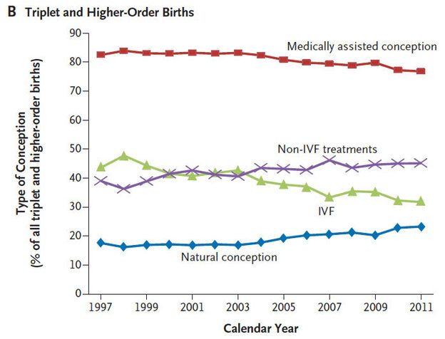 An education campaign has reduced the number of high-order multiple births due to in vitro fertilization, but more are now due to fertility drugs alone.