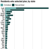 State totals for health insurance enrollment on the federal and state exchanges.