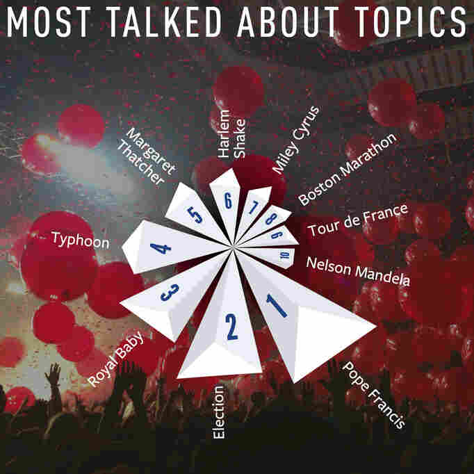 What the world was talking about on Facebook in 2013. The social media site released a review of the most popular topics, events, and places Wednesday.