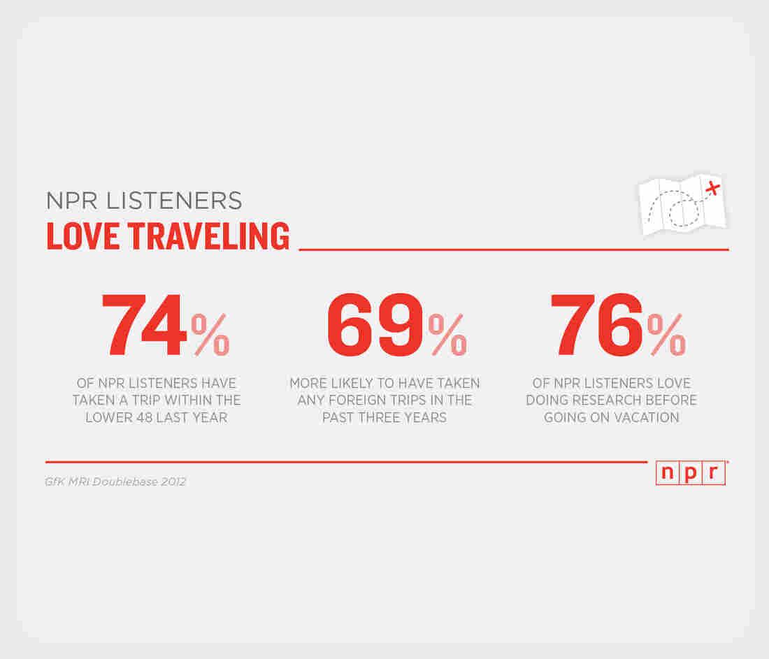 NPR Listeners Love Traveling