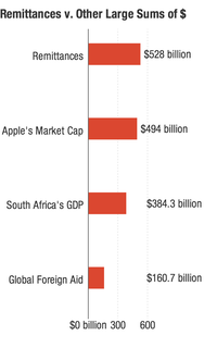 The amount of money exchanged through remittances in 2012 was larger than Apple's market capitalization (as of publication), South Africa's 2012 GDP and all official development assistance disbursed in 2011.
