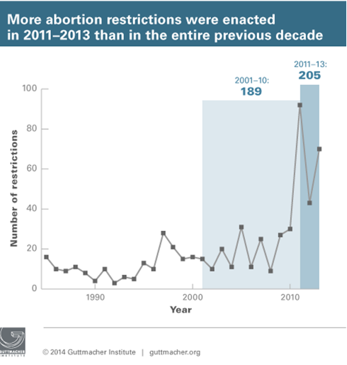 The Guttmacher Institute reports 2013 was a banner year for abortion restrictions.