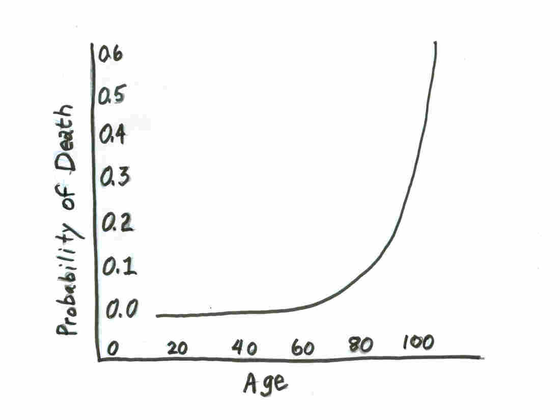 "The mortality curve, also known as the ""Gompertz law of human mortality."""
