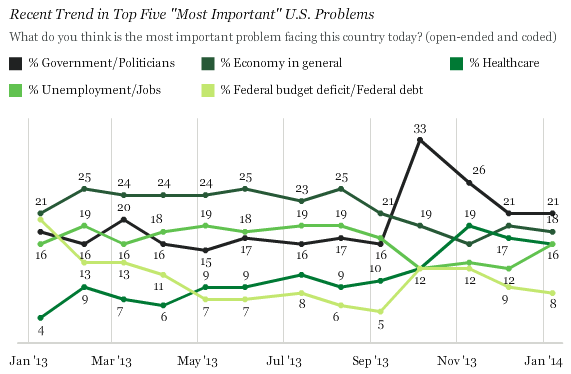 A Gallup poll released Thursday tracks trends in what Americans see as the country's biggest problem. For several months now, the answer has been its own government.