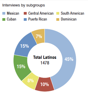 Interviews with 1,478 respondents were broken out into six ethnic subgroups.