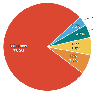 Even with the rise of mobile devices and tablets, which typically run iOS or Android, Microsoft Windows still reigns over the market. (Data as of December 2013)