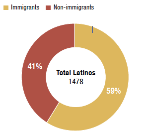 Interviews were also broken out into a comparison of respondents who were born in the U.S. and respondents who immigrated to the U.S.