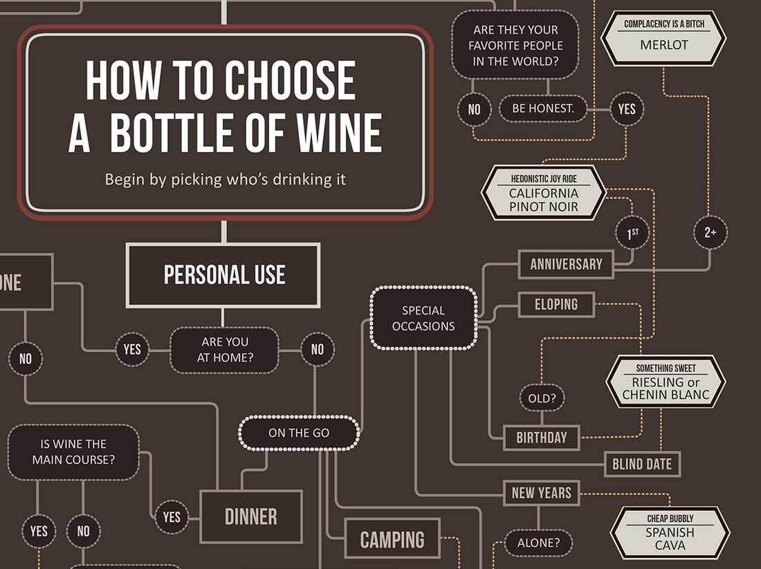Wine Folly's cheeky flowchart also has some useful bits of wisdom: For blind dates and birthdays, try a sweet variety, such as a riesling. But for occasions that call for cheap bubbly, pick up a Spanish cava.