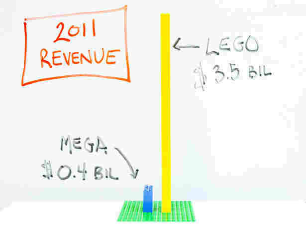 Lego revenue versus mega revenue for 2011.