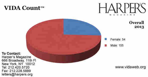 See VIDA's Harper's charts. Copyright 2014 VIDA.