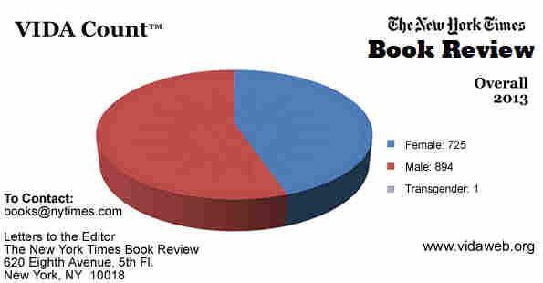 See VIDA's New York Times Book Review charts. Copyright 2014 VIDA.